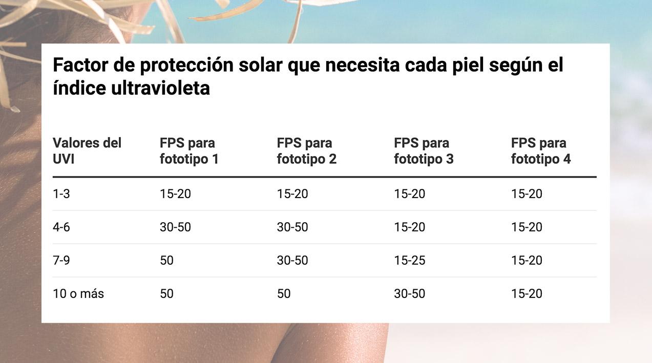 En esta tabla podrás elegir qué factor de protección encaja más según tu fototipo y el UVI del día